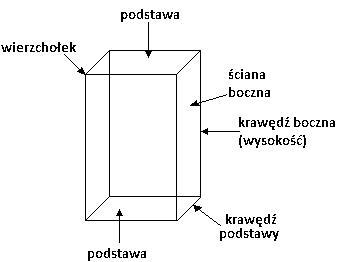 graniastosłup czwaorokątny