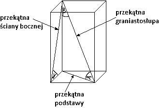 graniastosłup czworokątny
